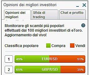 Opinioni dei migliori investitori etoro