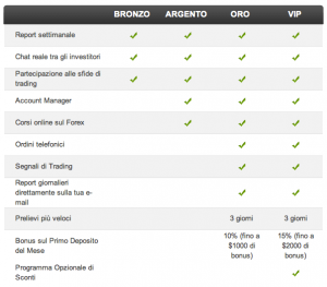 differenze conti forex etoro