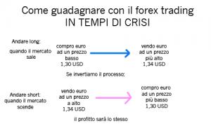 vendita allo scoperto short forex azioni