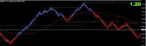 Grafico mercato in trend ordine di stop loss