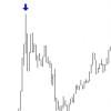 prezzi forex movimento
