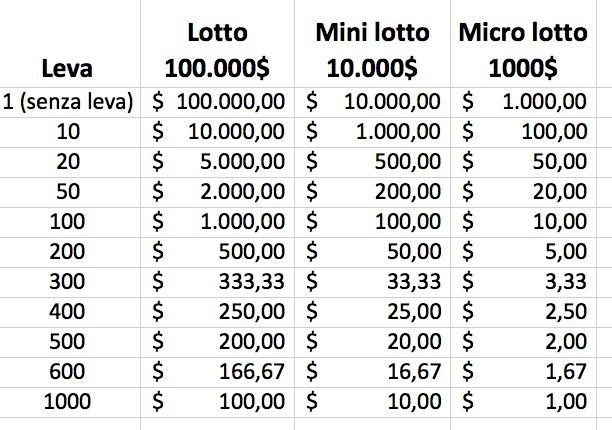 leva på forex trading orari per opzioni binarie